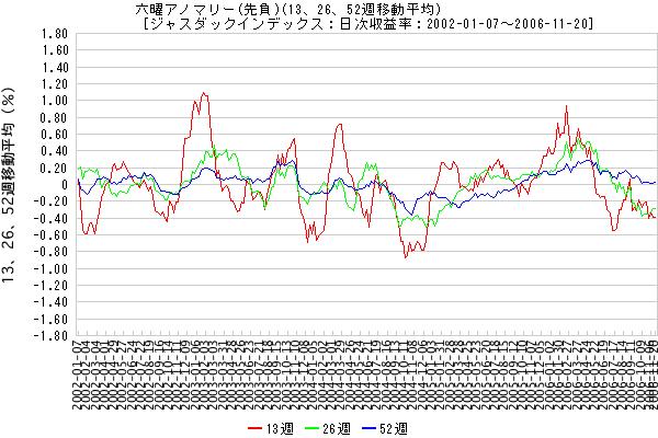 六曜アノマリー (先負)(13、26、52週移動平均) [ジャスダックインデックス:日次収益率:2002-01-07 - 2006-11-20]
